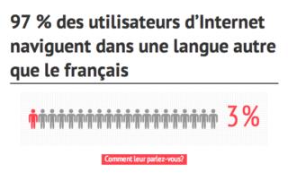 97% des internautes naviguent dans une langue autre que le Français