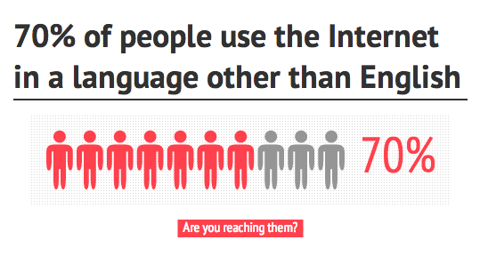70% of people use the internet in a language other than English