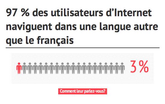 97% des utilisateurs d'Internet naviguent dans une autre langue que le français