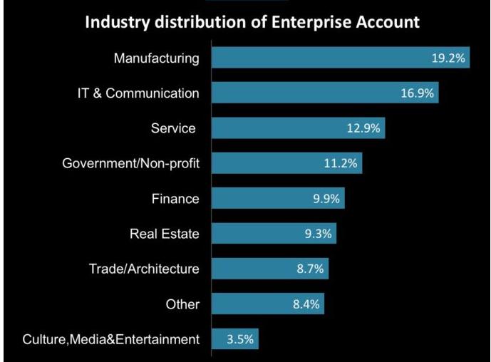 Distribution des comptes d'entreprise sur WeChat selon l'industrie