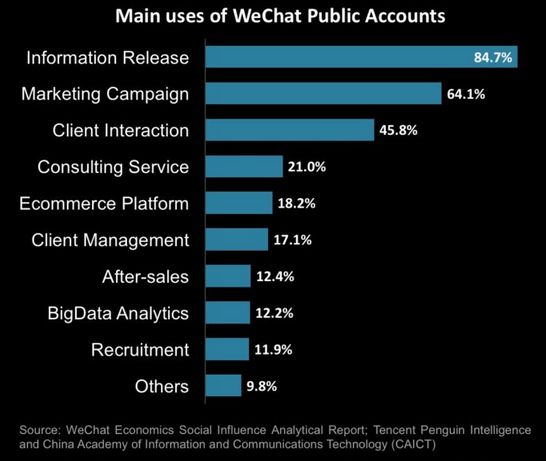 Main Uses of WeChat Public Accounts