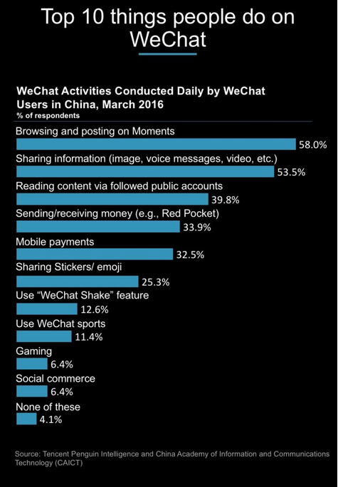 Top 10 Things People Do on WeChat