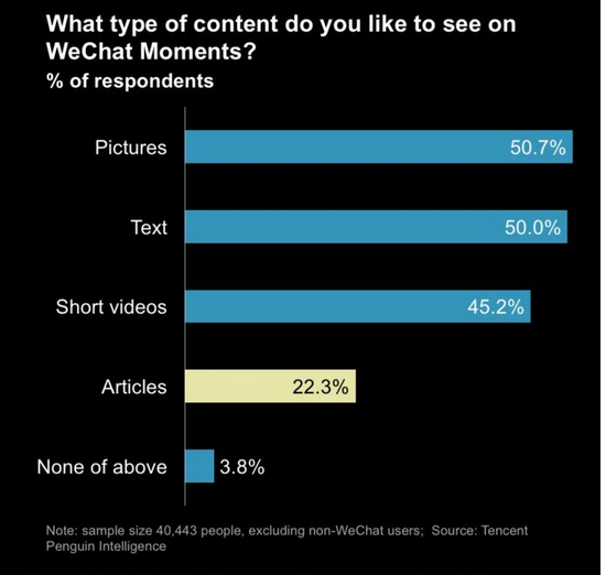 Type de contenu que les utilisateurs de WeChat préfèrent consulter sur WeChat Moments