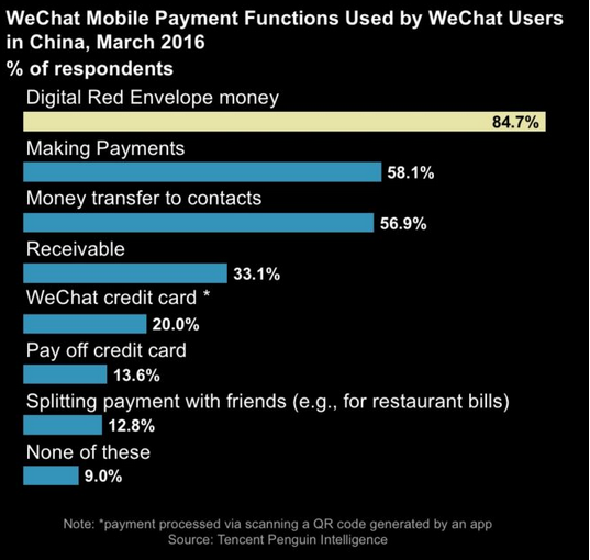 WeChat Mobile Payment Functions Used by WeChat Users