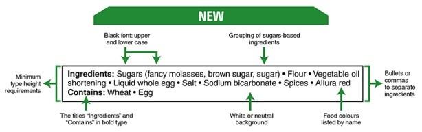 Canadian food labelling regulations