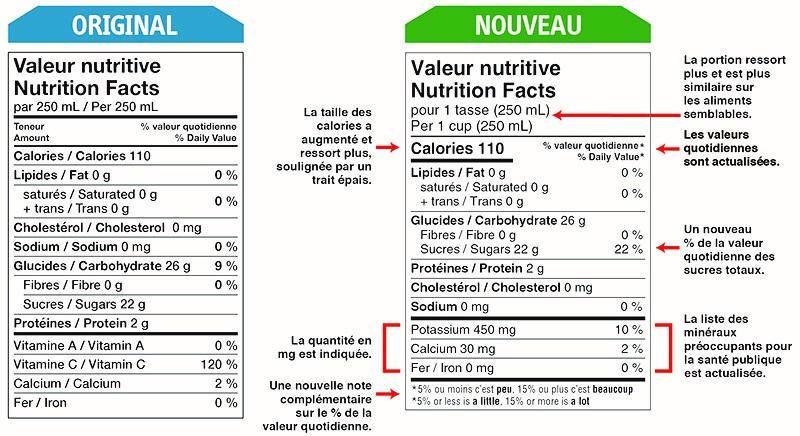 • Le tableau de la valeur nutritive